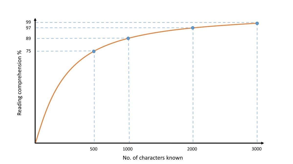 Graph showing how many characters you need to know